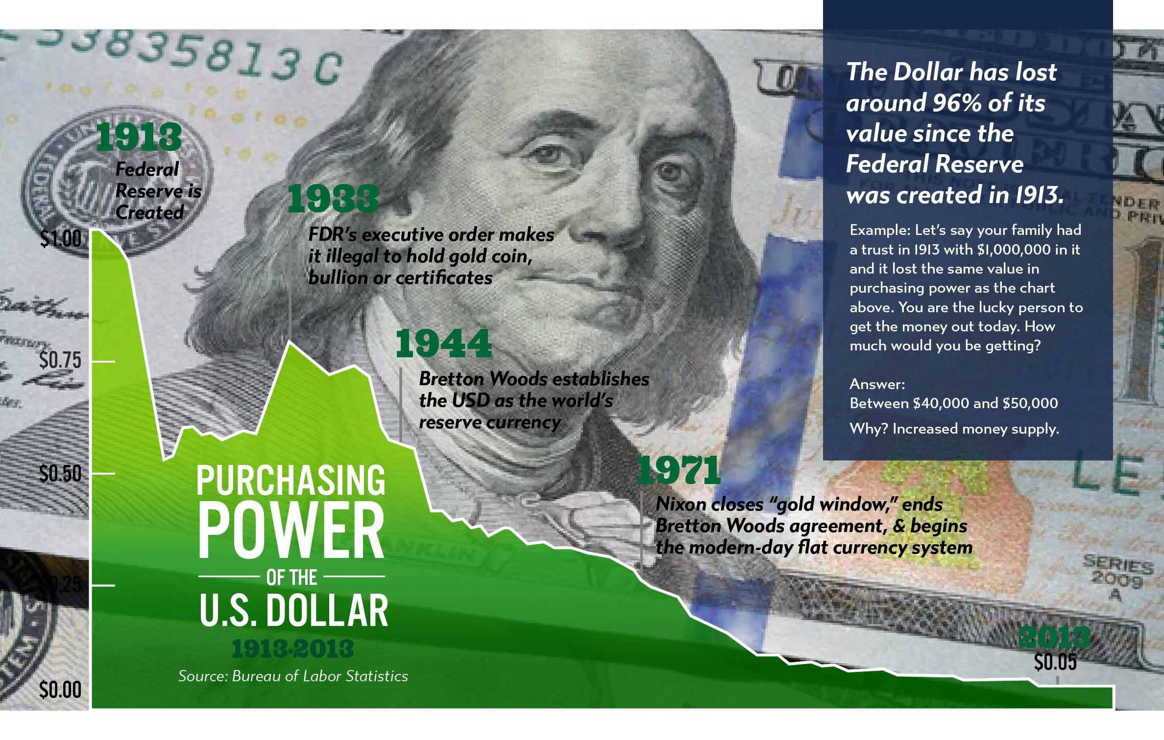 purchasing power of US dollar 1913-2013
