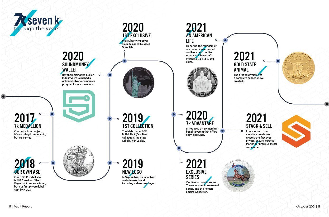 7k Metals Milestone Timeline